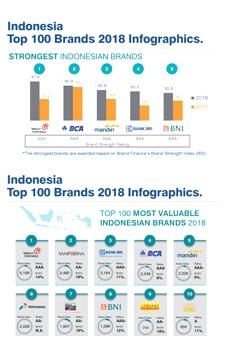 Telkom Satu- Satunya Perusahaan Indonesia Yang Tercatat di Global 500
